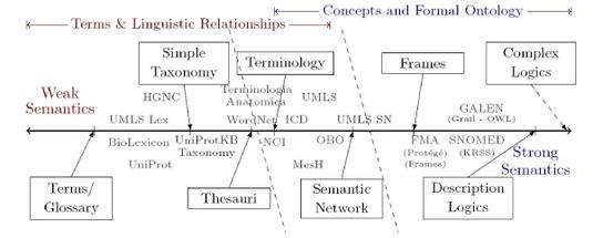 ontology-spectrum.jpg