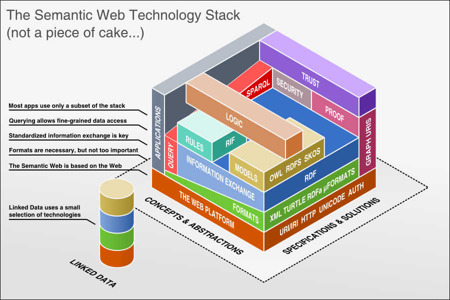 semantic_web_technology_stack.png/