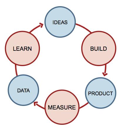 startup-feedback-loop.png